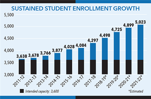 Bar Chart showing expected increased enrollment from 2011-2022